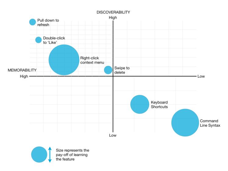 Discoverability Memorability Diagram