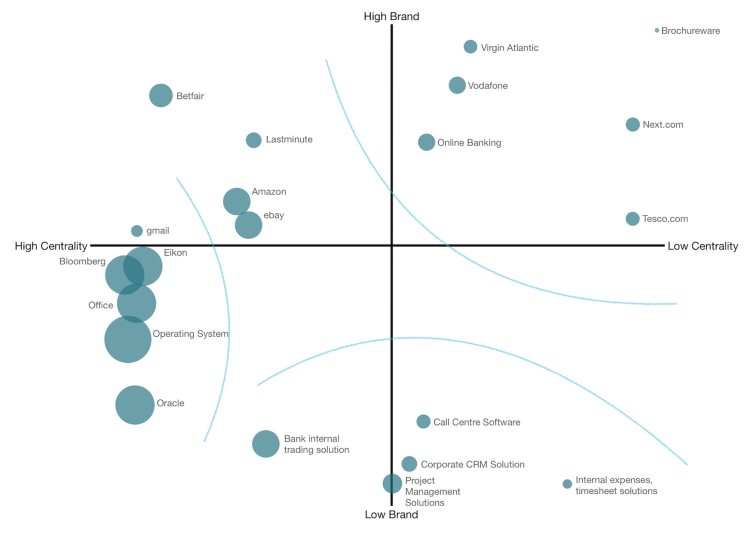 Software landscape annotated
