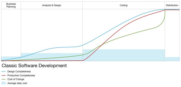 Classic Software Development
