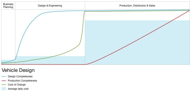 Vehicle Design Process