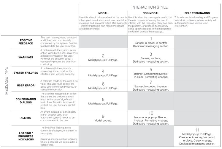 Messages Decision Matrix 2