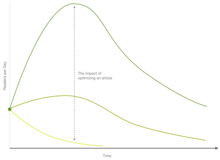 Optimizing an article