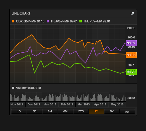 LineChart_Output