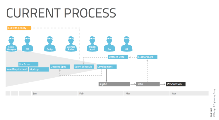 PageExpress Current Process