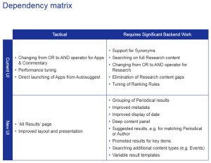 Dependency Matrix